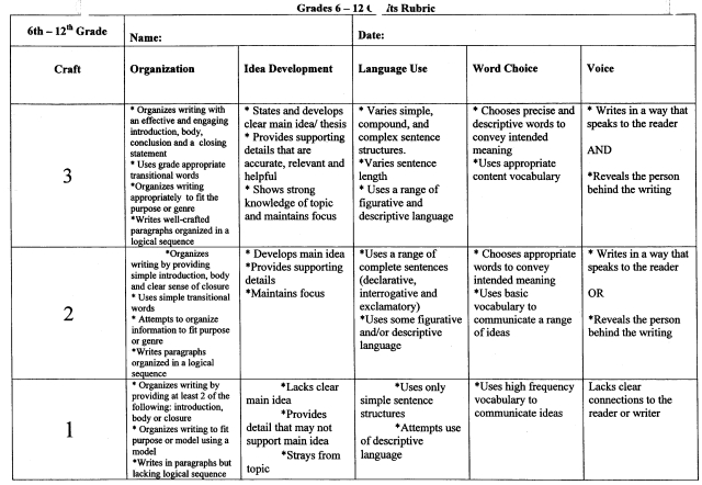 jr. high research paper rubric Scaffolding methods for research paper writing  action and research in middle and high  final evaluation of the research paper go over this rubric during .