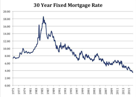 mortgagerates_backto1971